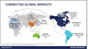 Vail global markets