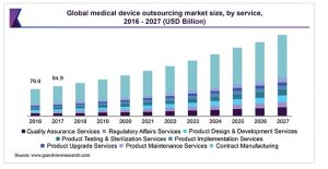 global medical device outsourcing market size by service 2016-2027 (usd billions)