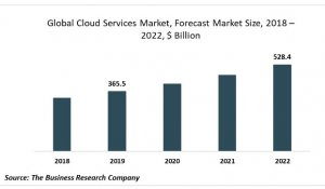 global cloud services market forecast
