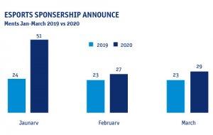 מספר החסויות שנחתמו מתחילת 2020 בענף ה-esports עלה בכ-53% בהשוואה לתקופה המקבילה אשתקד (מקור: GlobalData)
