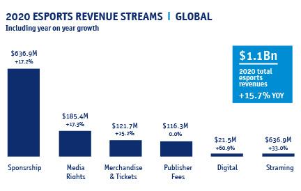 עד סוף 2020 תעשיית ה-esports תייצר הכנסות של 1.1 מיליארד דולר (מקור: GlobalData)