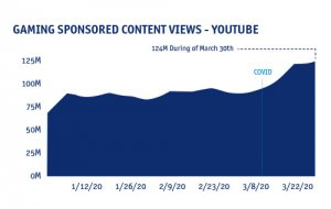 מספר הצפיות בגיימינג ביוטיוב ממשיך לעלות (מקור: venturebea)